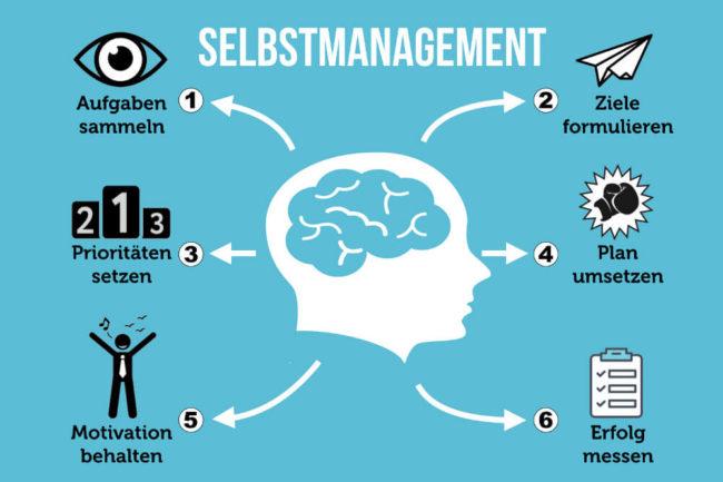 Selbstmanagement: Methoden und Definition
