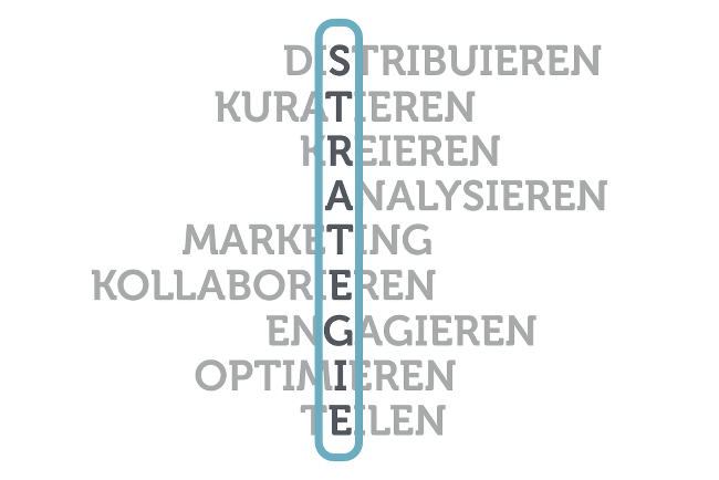 Social Media Strategie: So geht's