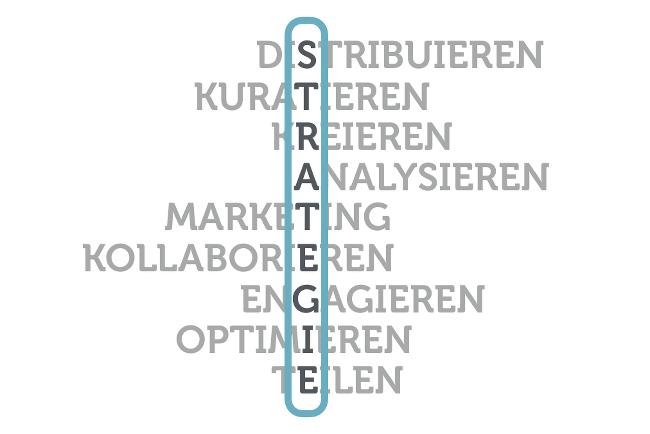 Strategie-entwickeln-Social-Media