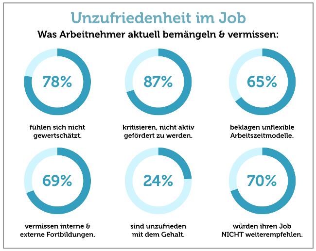 Warnzeichen-Unzufriedenheit-im-Job-Grafik