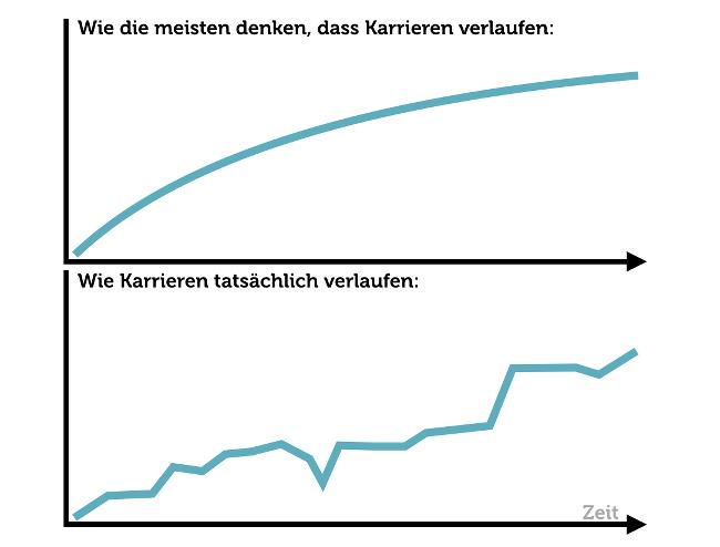 Wie Karrieren verlaufen Grafik