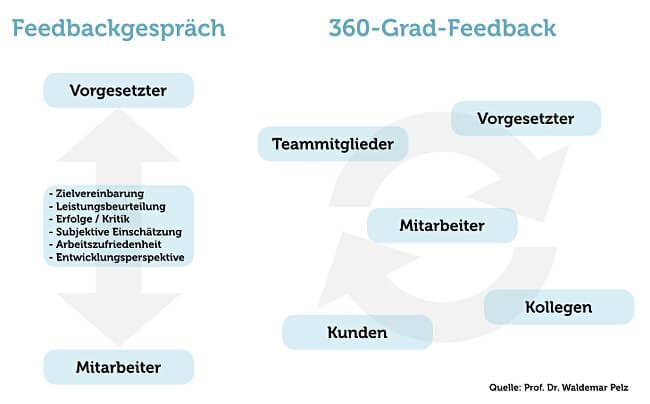 360 Grad Feedback Feedbackgespraech Schema Grafik