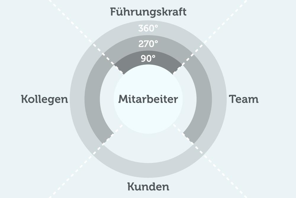 360 Grad Feedback: Definition, Ablauf, Tipps | karrierebibel.de