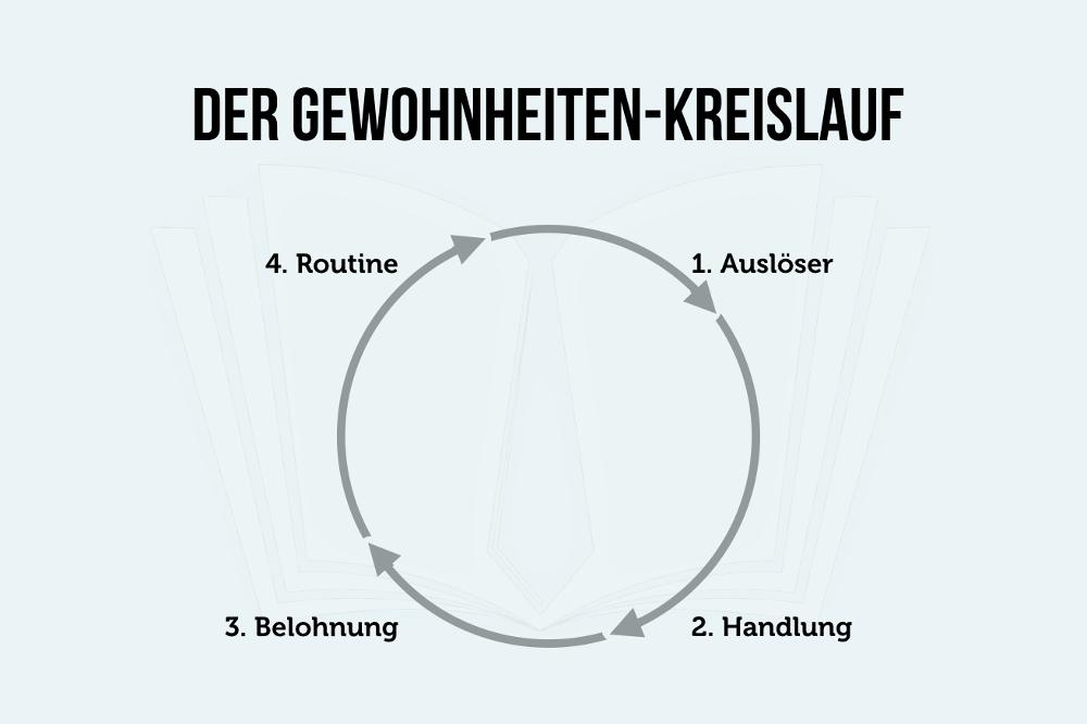 Gewohnheiten-Kreislauf Grafik
