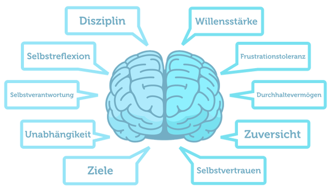 Mentale-Stärke-Definition-Eigenschaften