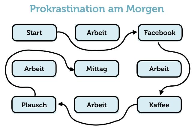 Prokrastination-aufschieben-morgens