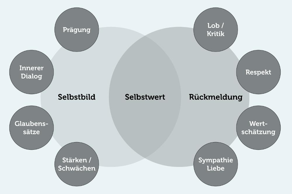 Minderwertigkeitskomplex Definition: Selbstbild und Selbstwert Grafik