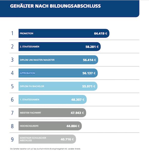 Stepstone Gehaltsreport 2015