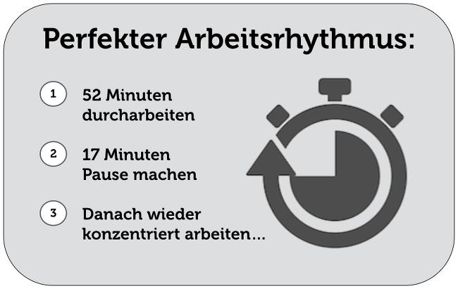 Arbeitsrhythmus-Formel-52-17