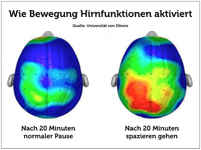 Bewegung Spazieren Hirnfunktion Leistungstief Grafik