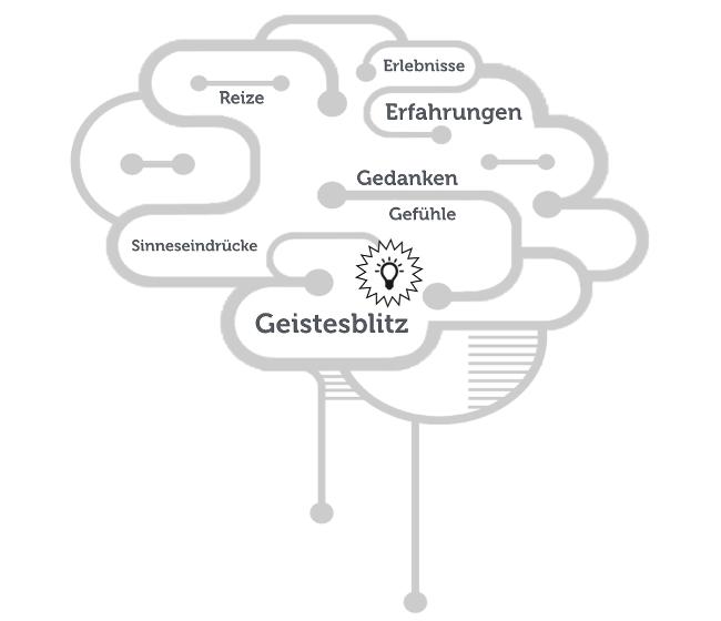 Geistesblitz-Gehirn-Gedanken