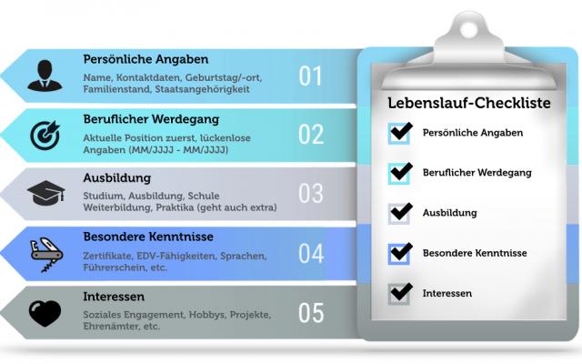 Lebenslauf | karrierebibel.de