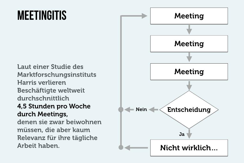Meeting Tipps Meetingitis Fehler Regeln