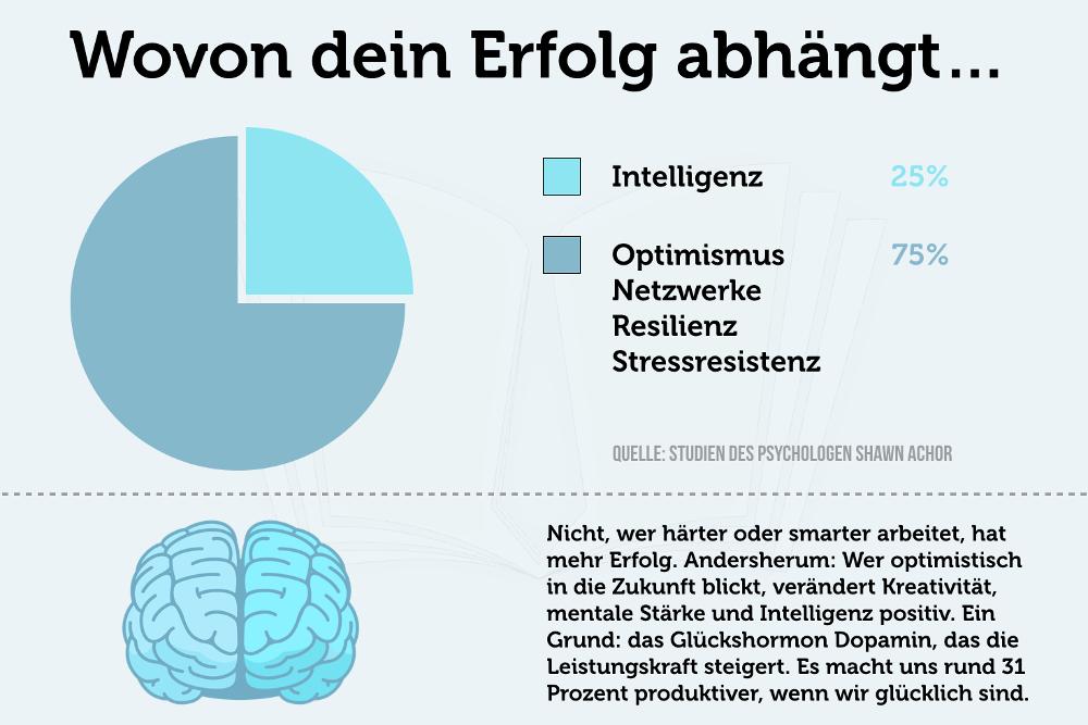 Optimismus Intelligenz Studie Dopamin Grafik