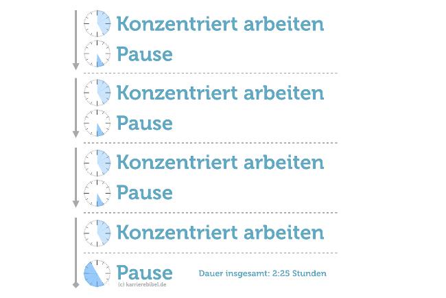 Pomodori-Reihenfolge-Schema-Grafik