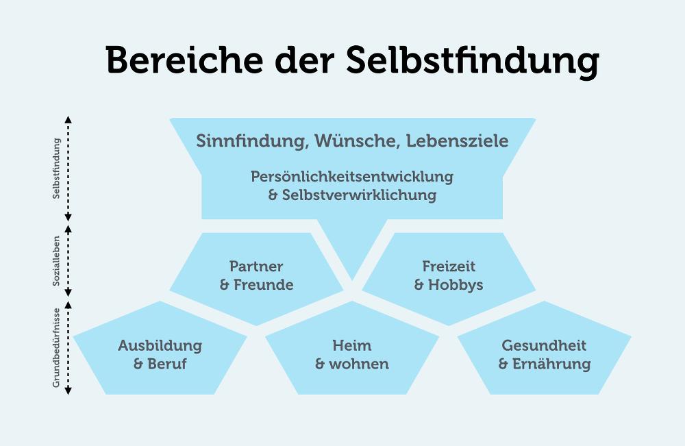 Selbstfindung-Bereiche-Grafik