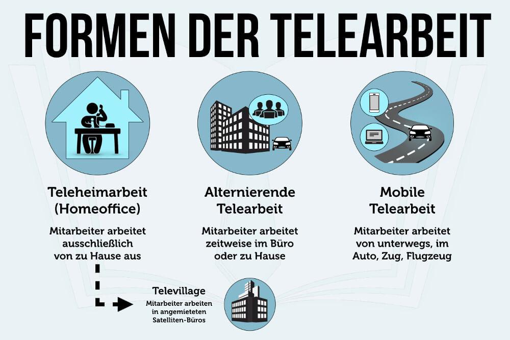Telearbeit Heimarbeit Mobiles Arbeiten Homeoffice Grafik