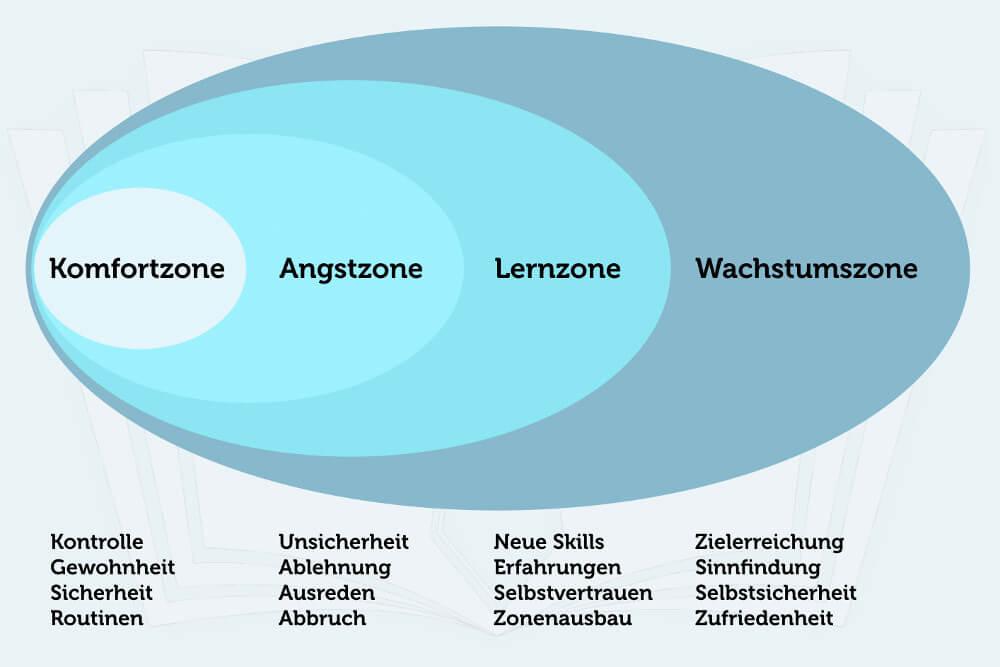 Wachstum 4 Zonen Komfortzone Angstzone Lernzone