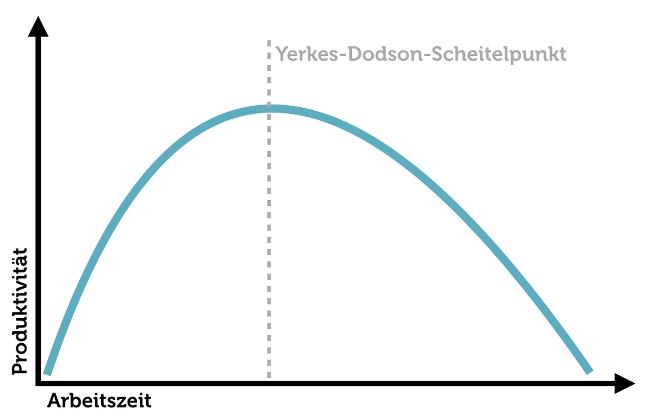 Yerkes-Dodson-Scheitelpunkt-Kurve