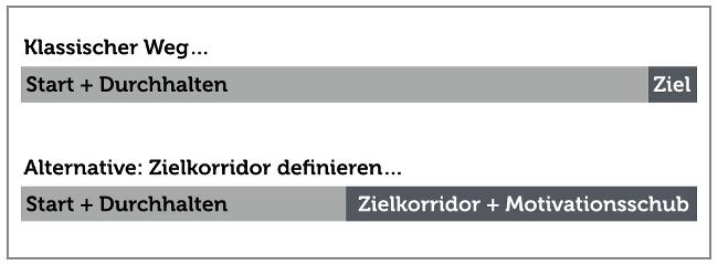 Zielkorridor-Grafik