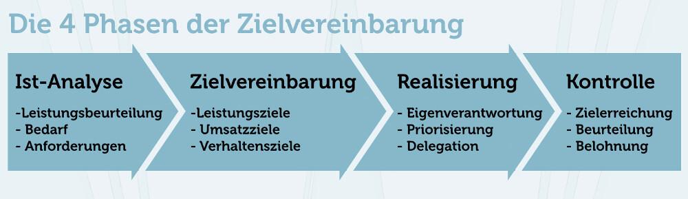 Zielvereinbarung 4 Phasen Grafik