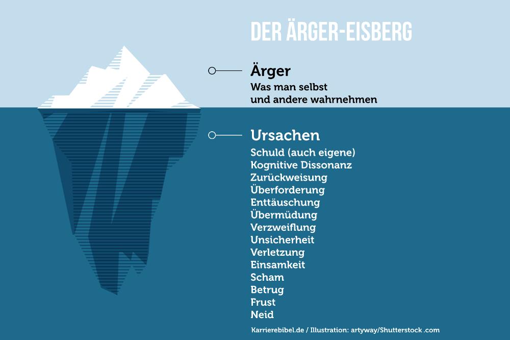 Aerger Eisberg Modell Ursachen Grafik