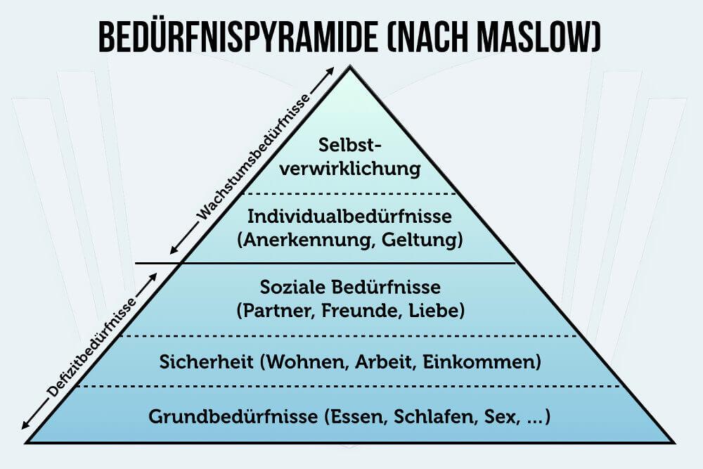Beduerfnispyramide Maslow Grafik Selbstverwirklichung