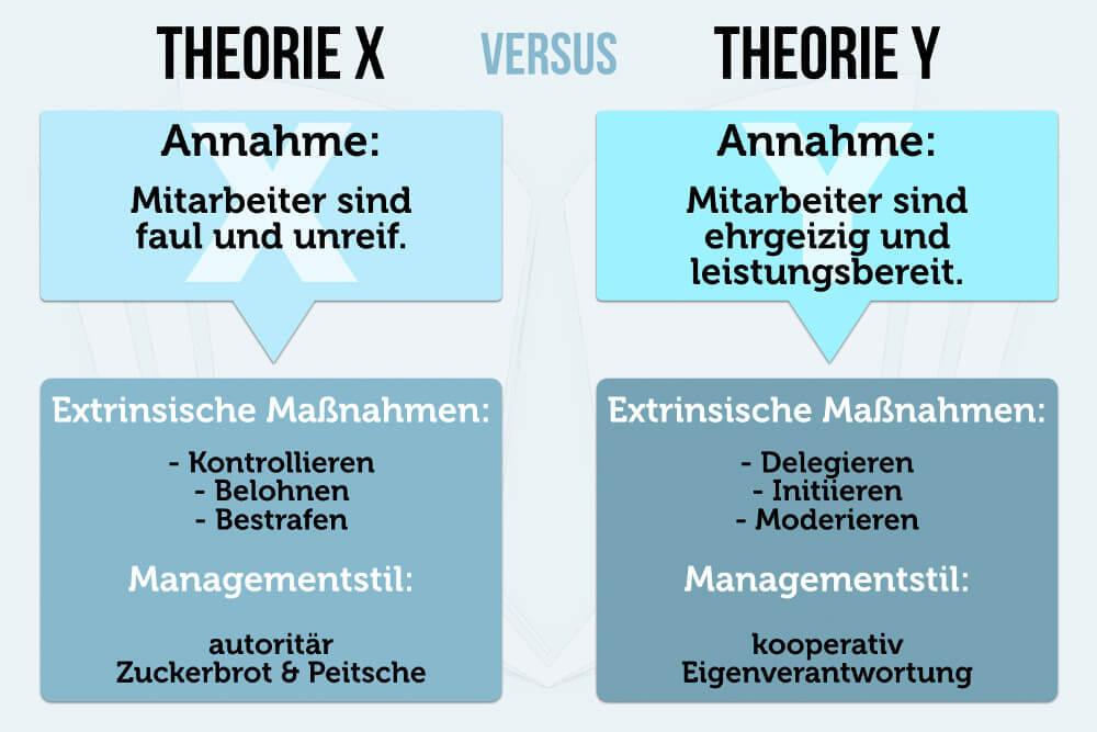 Douglas Mcgregor Theorie X Theorie Y Menschenbild