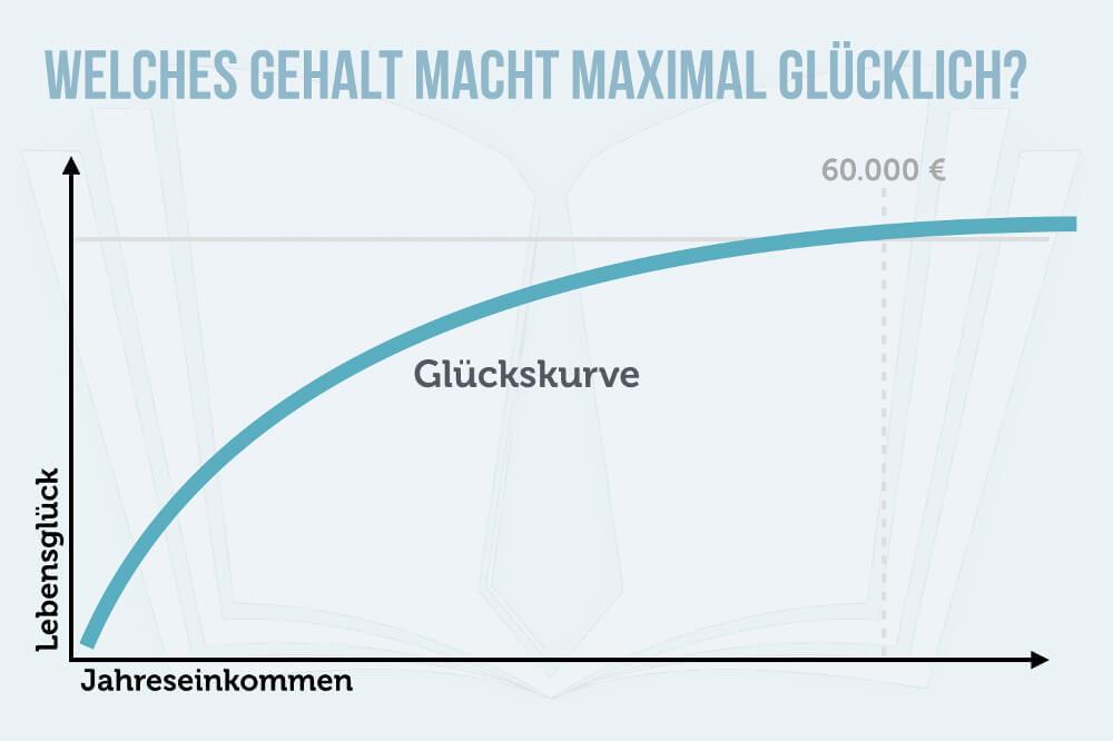 Gehalt Einkommen Lebensglück 60.000 Euro