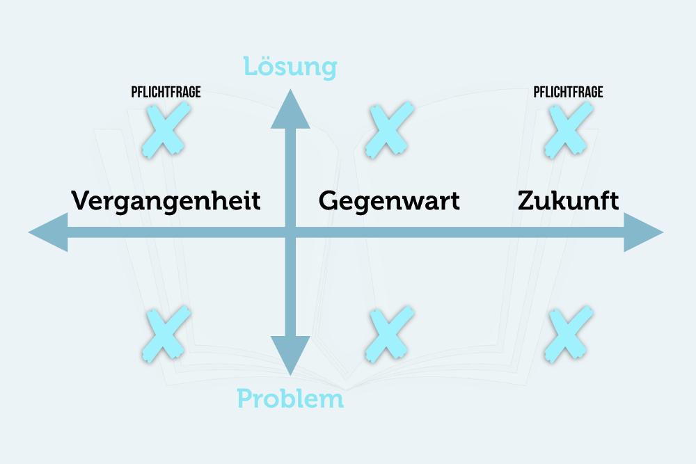 Rueckdelegation Grafik Vergangenheit Zukunft