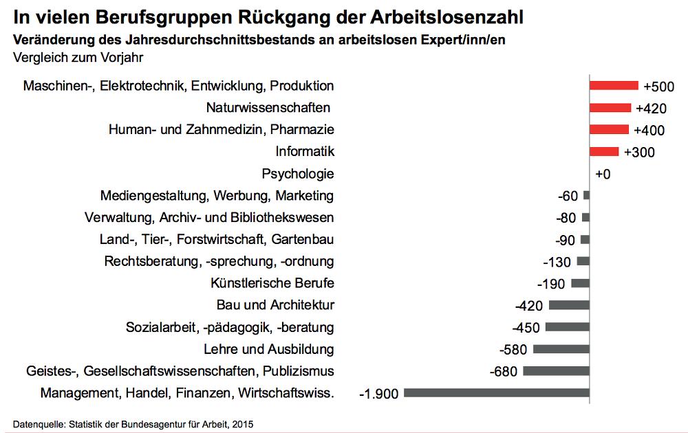 Arbeitslose-Akademiker-Arbeitsagentur-Statistik