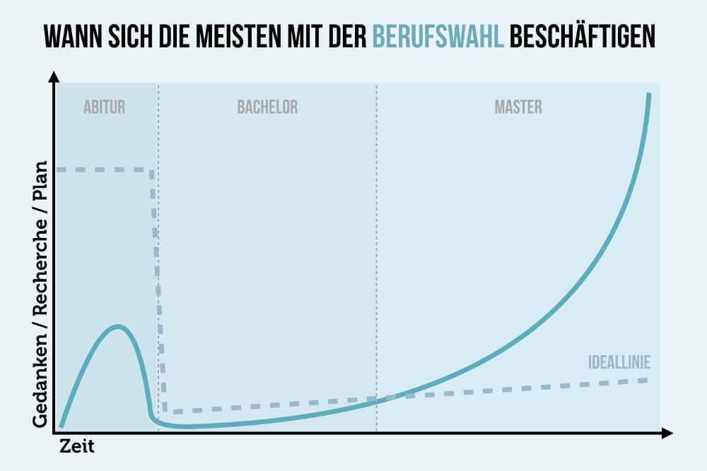 Berufswahl Abitur Bachelor Master Grafik
