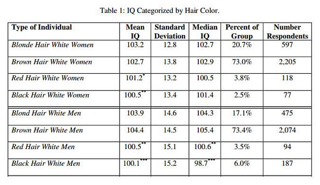 Blondinen-dumm-intelligent-Studie-Grafik