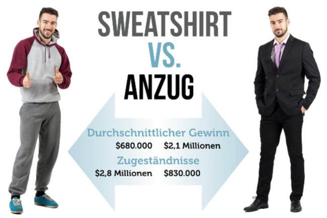 Kleider machen Leute - und steigern unsere Leistung