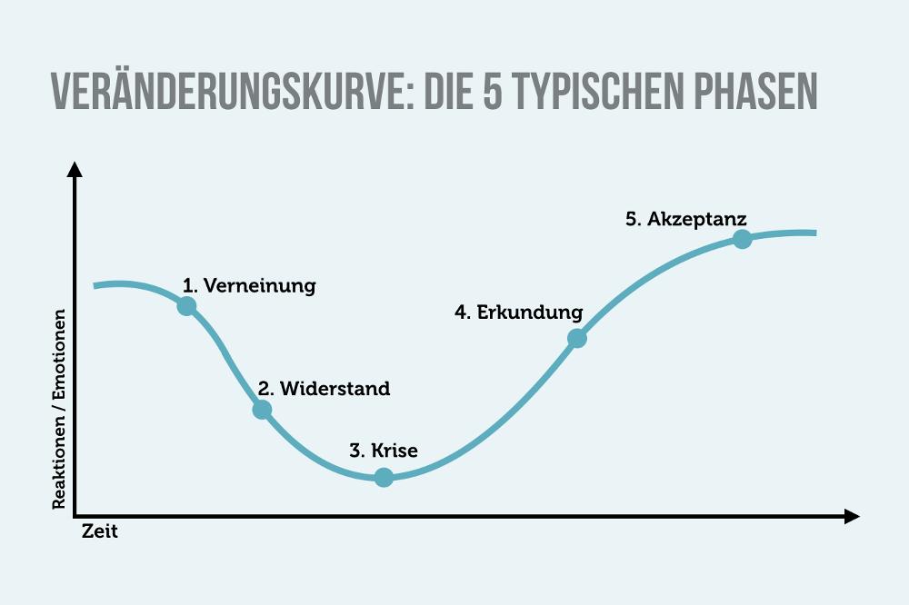 Veränderungskurve 5 typische Phasen