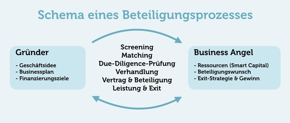 Beteiligungsprozess-Business-Angel-Grafik