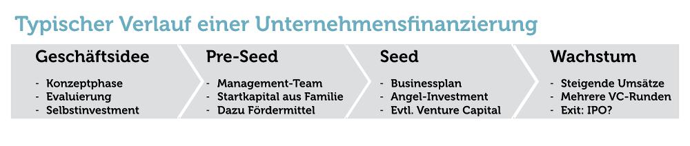 Unternehmensfinanzierung-BusinessAngel-VC-IPO