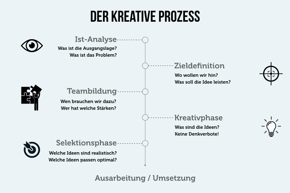 Kreativprozess Phasenmodell