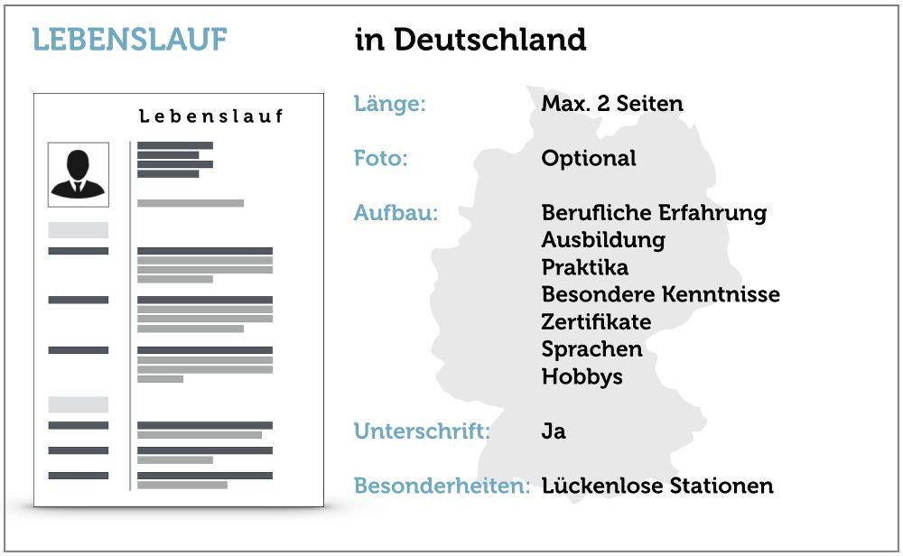 lebenslauf deutschland checkliste bewerbung - Sprachen Im Lebenslauf