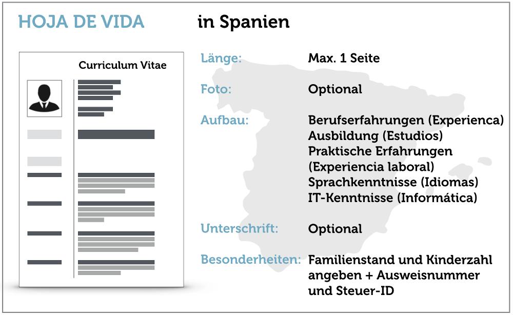 Lebenslauf-Spanien-Checkliste-Bewerbung