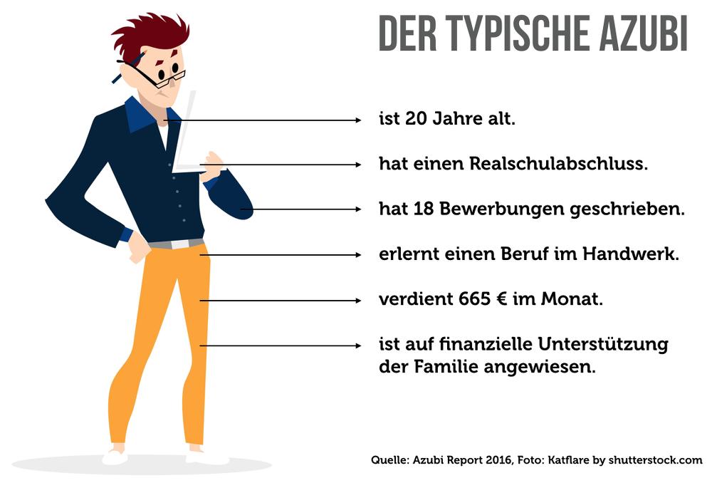Typische-Azubi-Infografik