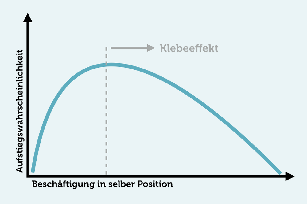 Befoerderung Wahrscheinlichkeit Beschaeftigung Klebeeffekt Grafik