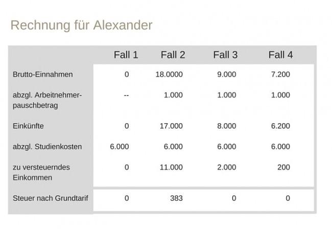 Beispielrechnung-Alexander-Studiengebuehren-steuerlich-absetzen