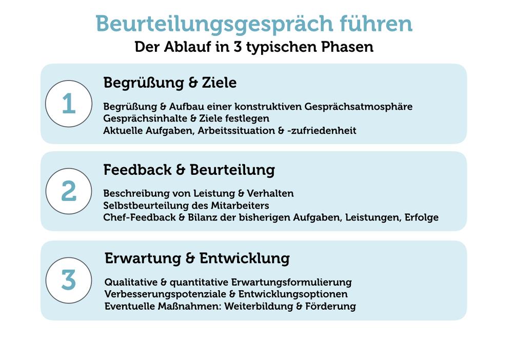 Beurteilungsgespraech-Checkliste-Beispiel-Ablauf
