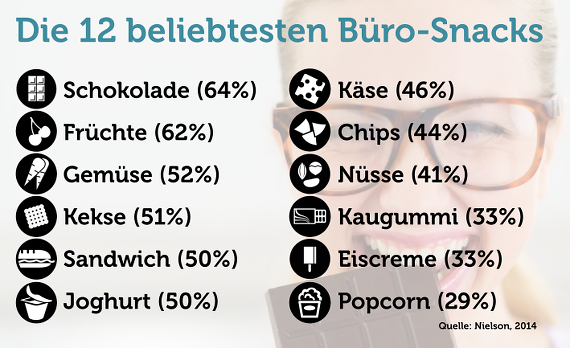 Büro-Snacks