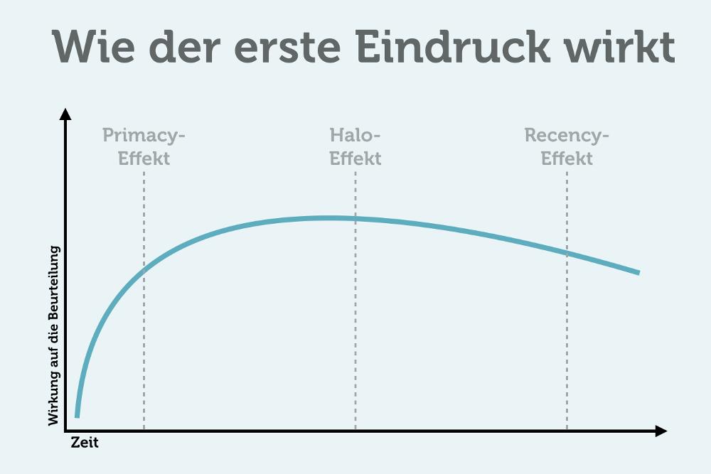 Erster Eindruck: Primacy-Effekt Halo-Effekt Recency-Effekt