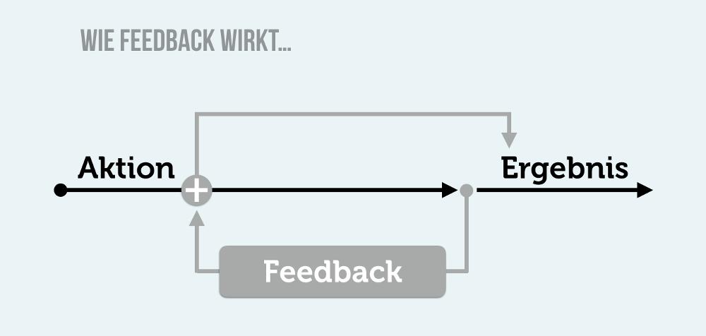 Feedback Definition Ziele Wirkung Regeln
