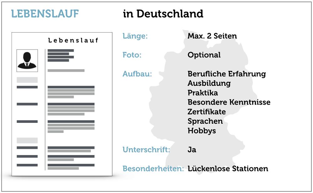 Internationaler Lebenslauf Deutschland Checkliste Bewerbung