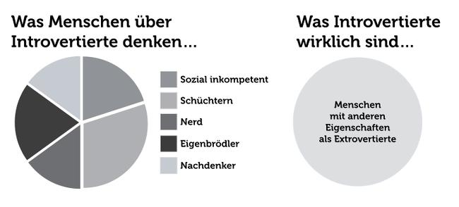 Visualisierung Beispiel Grafik Symbolbilder