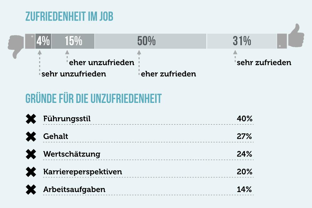 Jobwechsel Unzufriedenheit Gruende